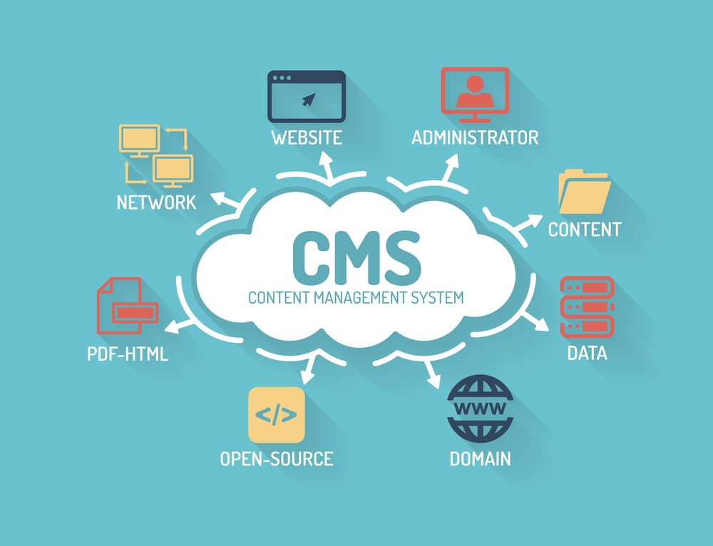 CMS (content management system) cloud graphic with multiple graphics saying network, website, administrator, content, data, domain, open-source, pdf-html